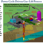 solar main power cycle driven gas lift process